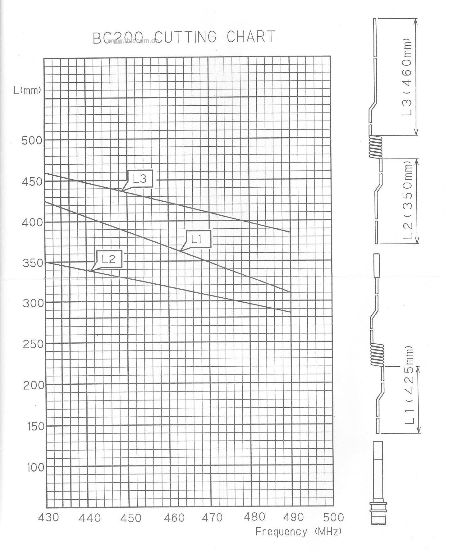 Инструкция к антенне bc 200