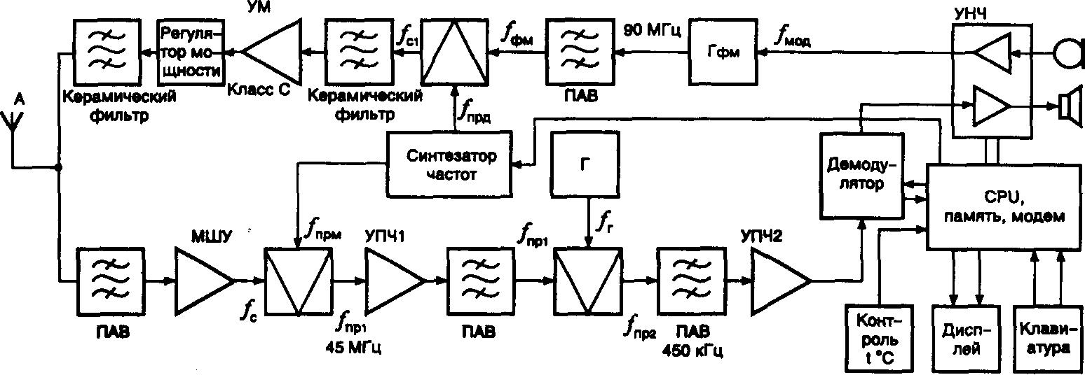 4 структурная схема радио.  Телефонов стандартов amps и d-amps.
