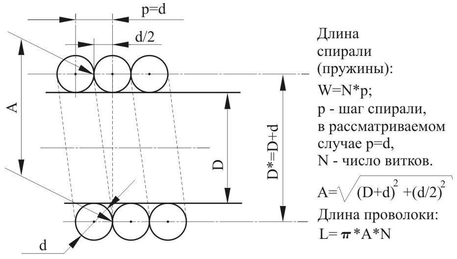 Расчет радиуса изгиба трубы при намотке