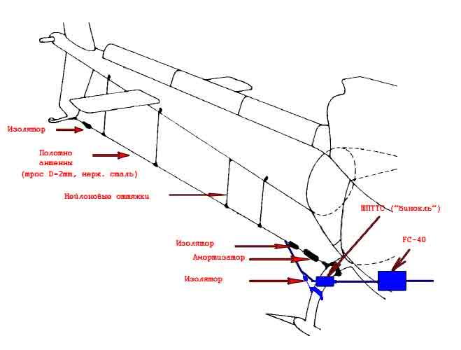 полотно антенны соединено