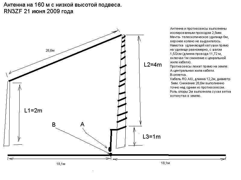 Укороченная антенна на 160 метров