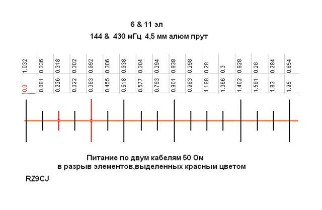 Антенна на 144 и 430 мгц
