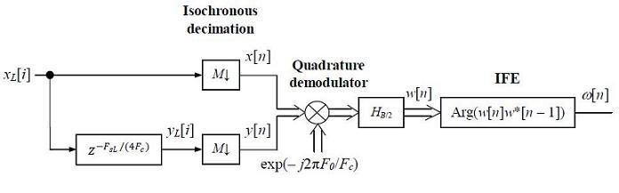 квадратурной демодуляции с