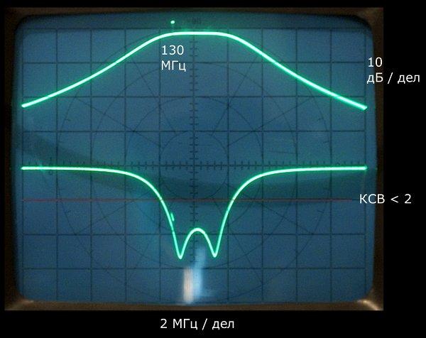 Полоса 4.5 МГц по уровню -2.5