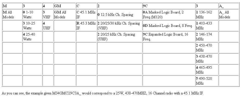 Motorola GM300 - таблица
