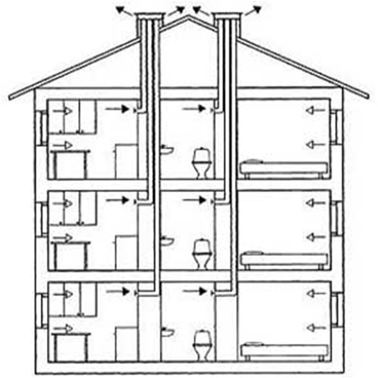 Схема вентиляционных каналов в пятиэтажках